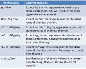 Thinning Index and Recommendations