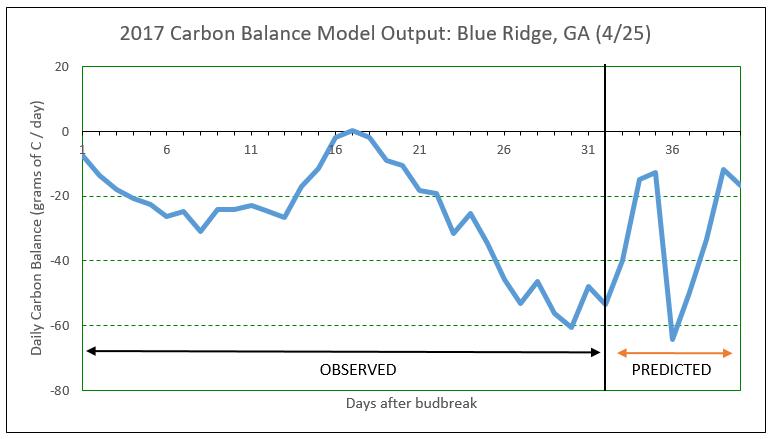 2017 Carbon Balance Model Output
