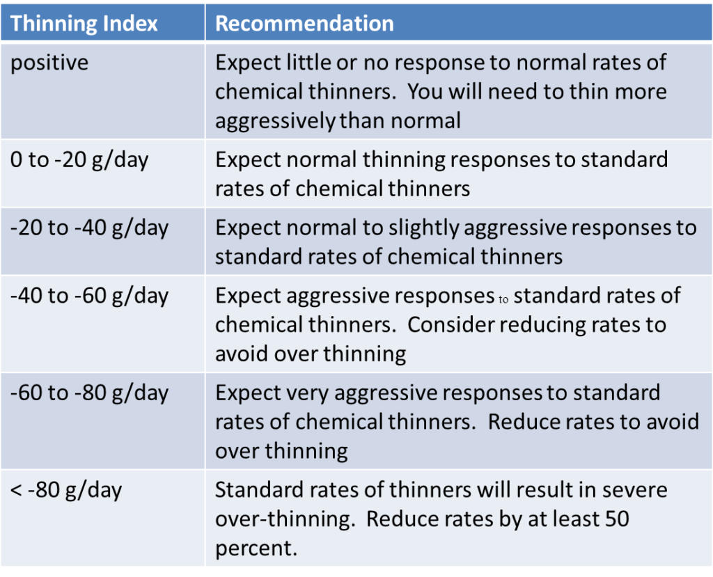 Thinning index chart
