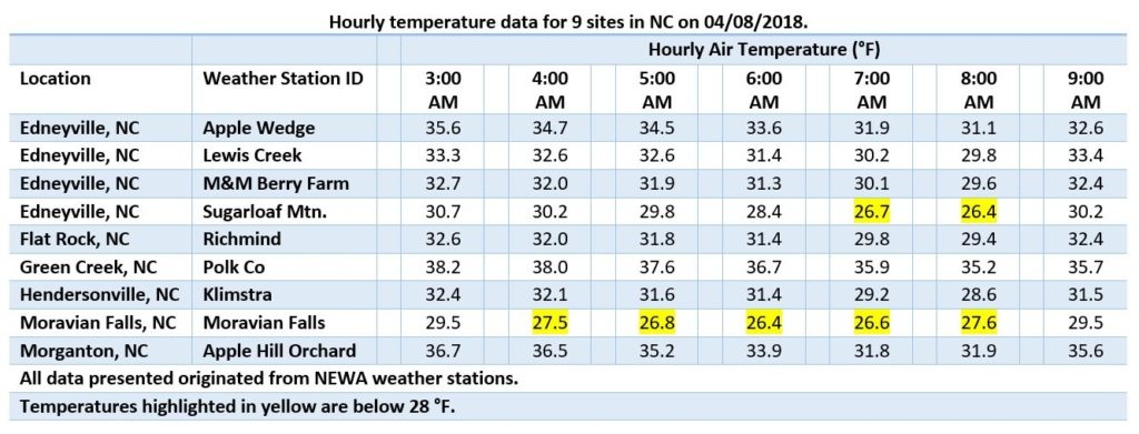 Hourly low temperature data for 9 sites in NC on 4/8/2018.