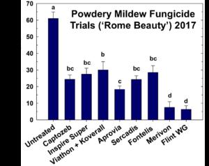 Mildew graph