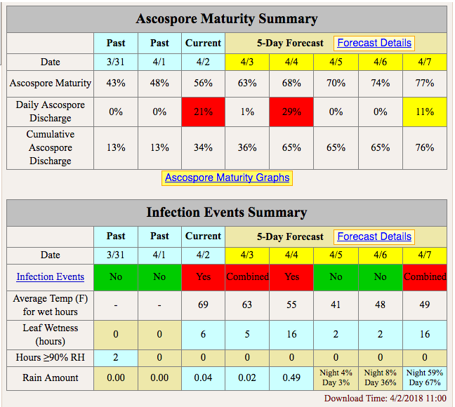 Tables showing Ascosport maturity summary and infection events summary