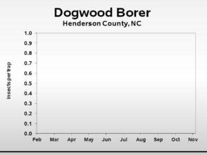 dogwood borer trend graph