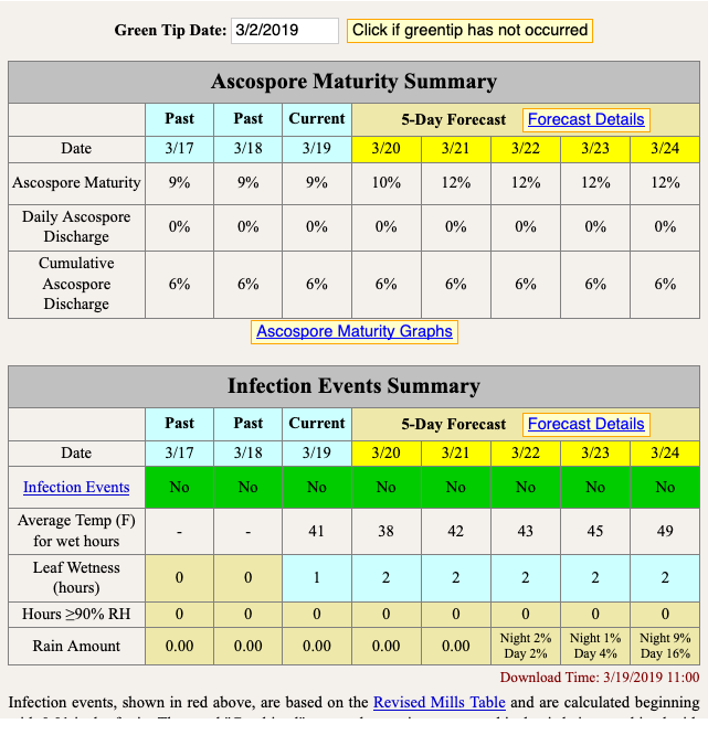 Ascospore maturity table