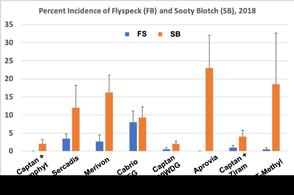Flyspeck/Sooty Blotch efficacy 2018
