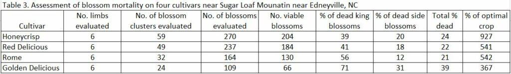 Assessment of blossom mortality chart image