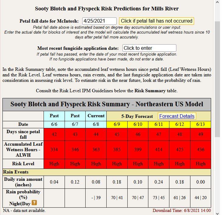 FSSB Prediction in Mills River NC