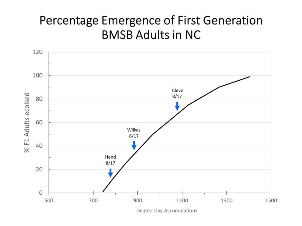 Emergence chart image